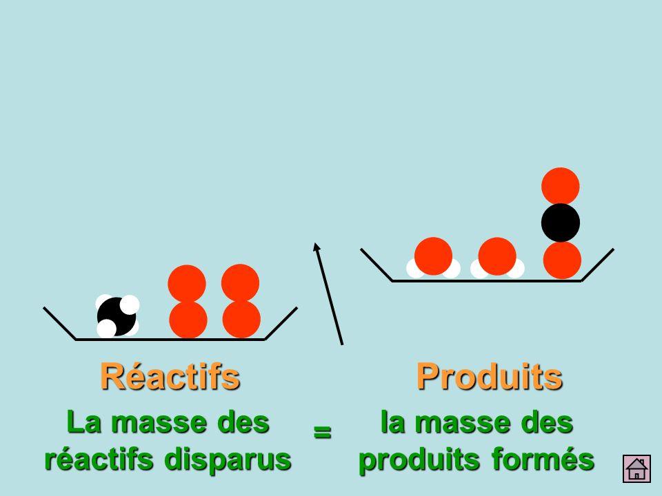 RéactifsProduits La masse des réactifs disparus = la masse des produits formés