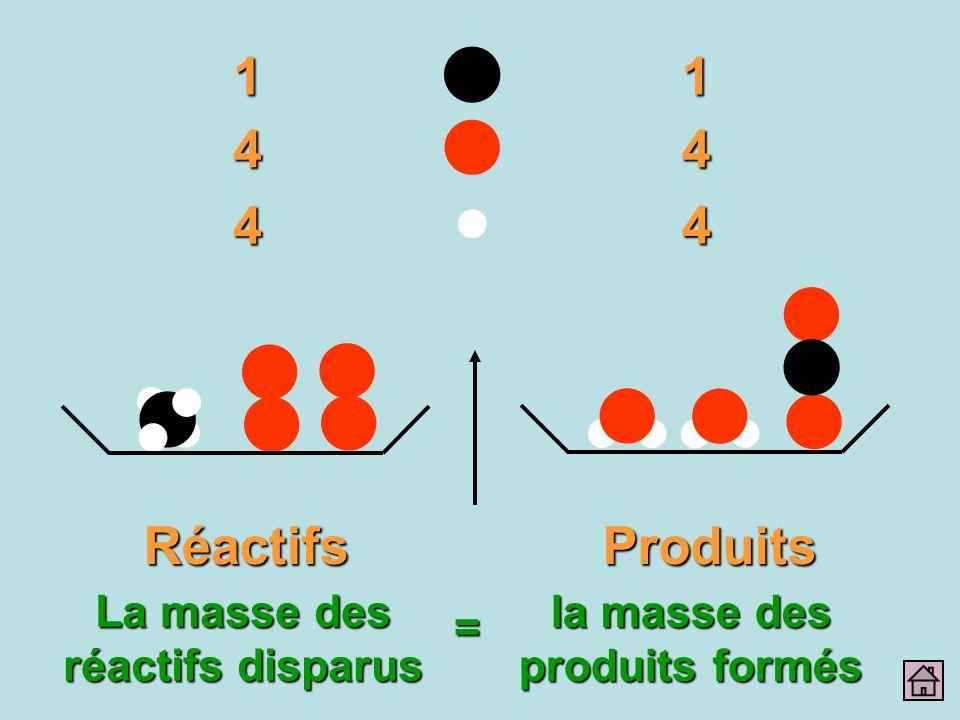 11 44 4 4 RéactifsProduits La masse des réactifs disparus = la masse des produits formés