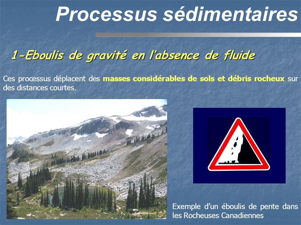 1-Eboulis de gravité en labsence de fluide Processus sédimentaires Ces processus déplacent des masses considérables de sols et débris rocheux sur des