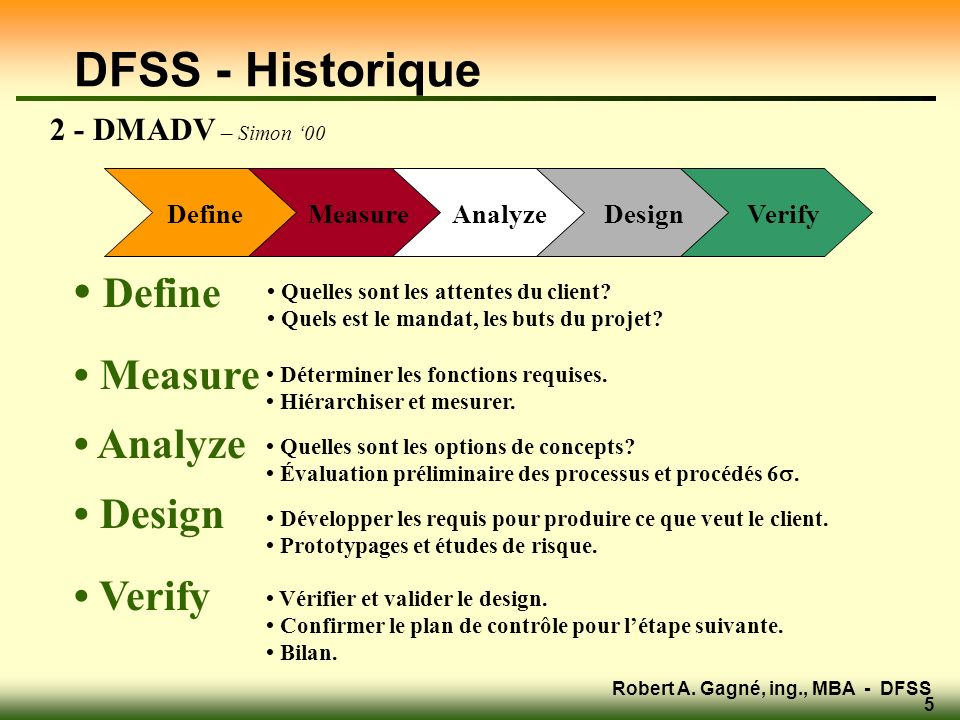 Robert A. Gagné, ing., MBA - DFSS 5 DFSS - Historique Define Measure Analyze Design Verify Define Measure Analyze Design Verify Quelles sont les atten
