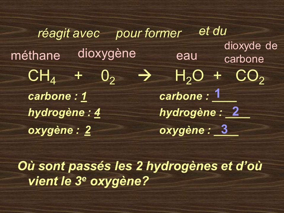 CH 4 + 0 2 H 2 O + CO 2 carbone : 1carbone : ____ hydrogène : 4 hydrogène : ____ oxygène : oxygène : ____ Où sont passés les 2 hydrogènes et doù vient