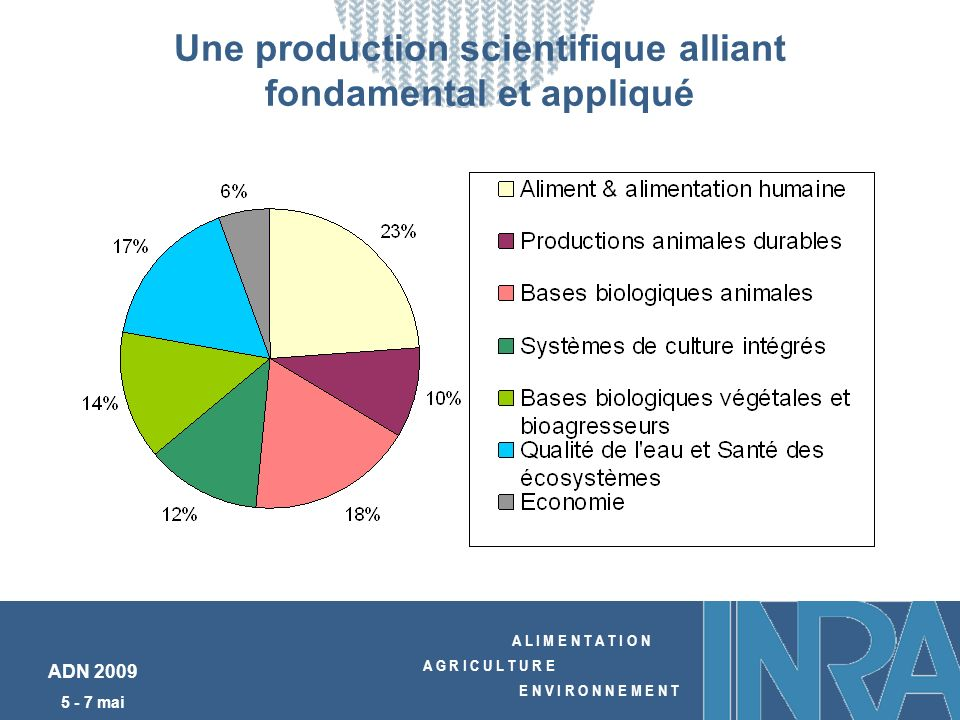 A L I M E N T A T I O N A G R I C U L T U R E E N V I R O N N E M E N T ADN 2009 5 - 7 mai Une production scientifique alliant fondamental et appliqué