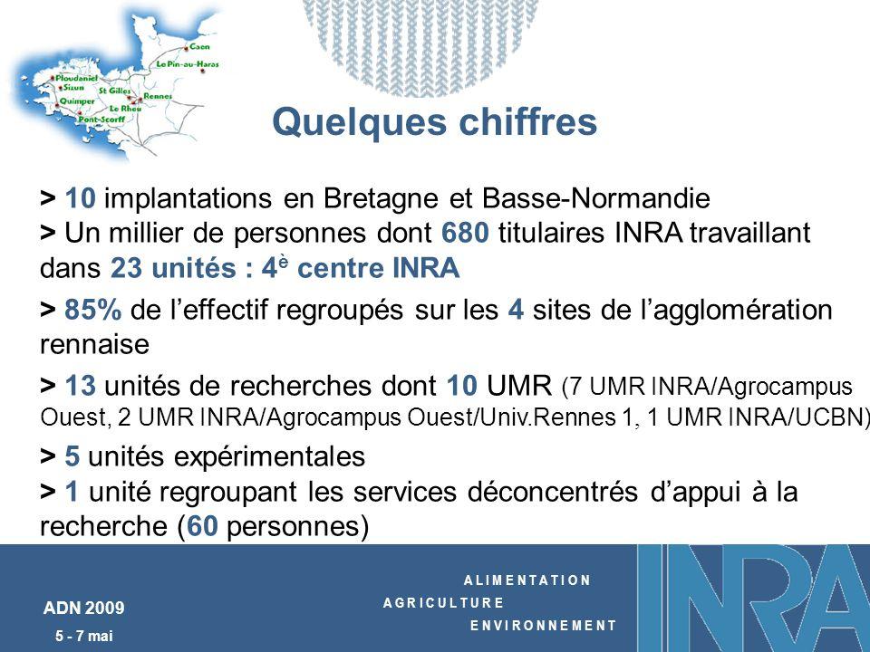 A L I M E N T A T I O N A G R I C U L T U R E E N V I R O N N E M E N T ADN 2009 5 - 7 mai > 10 implantations en Bretagne et Basse-Normandie > Un millier de personnes dont 680 titulaires INRA travaillant dans 23 unités : 4 è centre INRA > 85% de leffectif regroupés sur les 4 sites de lagglomération rennaise > 13 unités de recherches dont 10 UMR (7 UMR INRA/Agrocampus Ouest, 2 UMR INRA/Agrocampus Ouest/Univ.Rennes 1, 1 UMR INRA/UCBN) > 5 unités expérimentales > 1 unité regroupant les services déconcentrés dappui à la recherche (60 personnes) Quelques chiffres