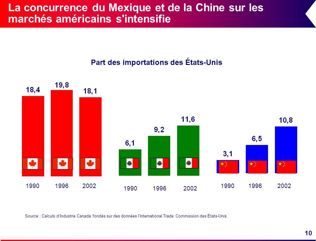 10 La concurrence du Mexique et de la Chine sur les marchés américains s'intensifie Part des importations des États-Unis Source : Calculs d'Industrie
