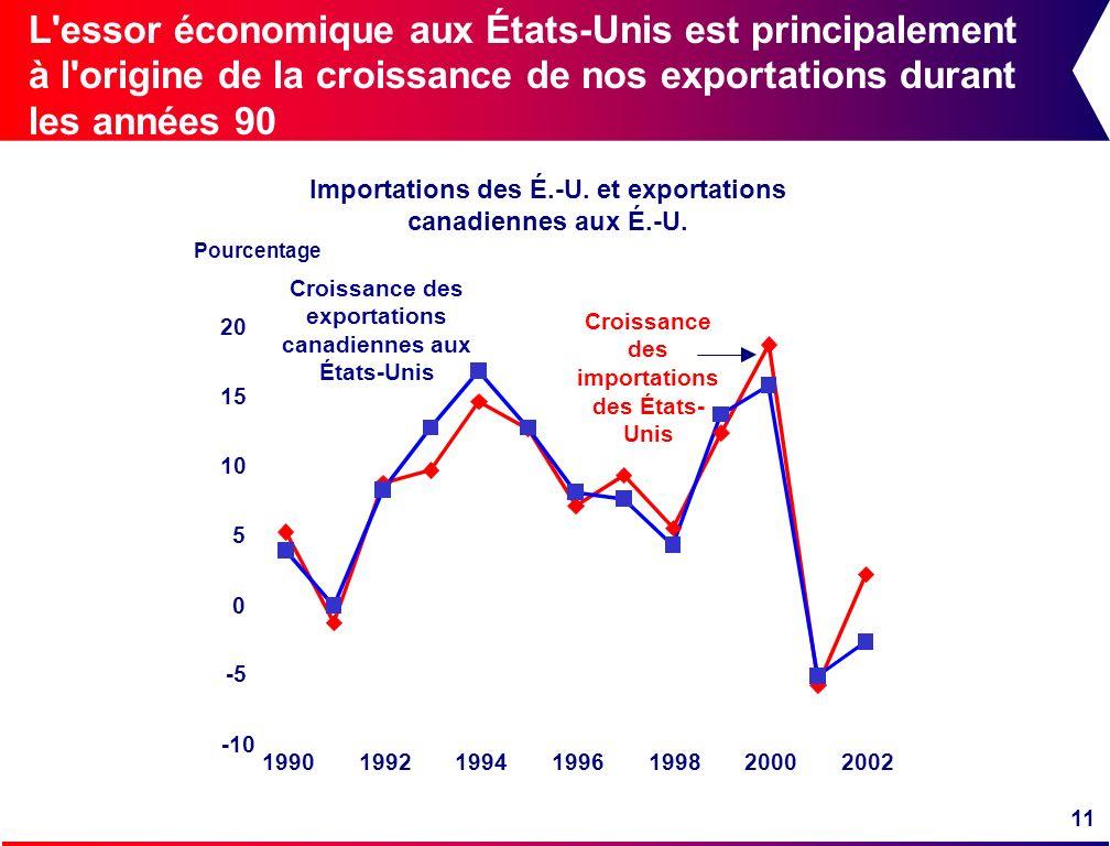 11 L'essor économique aux États-Unis est principalement à l'origine de la croissance de nos exportations durant les années 90 Pourcentage Croissance d