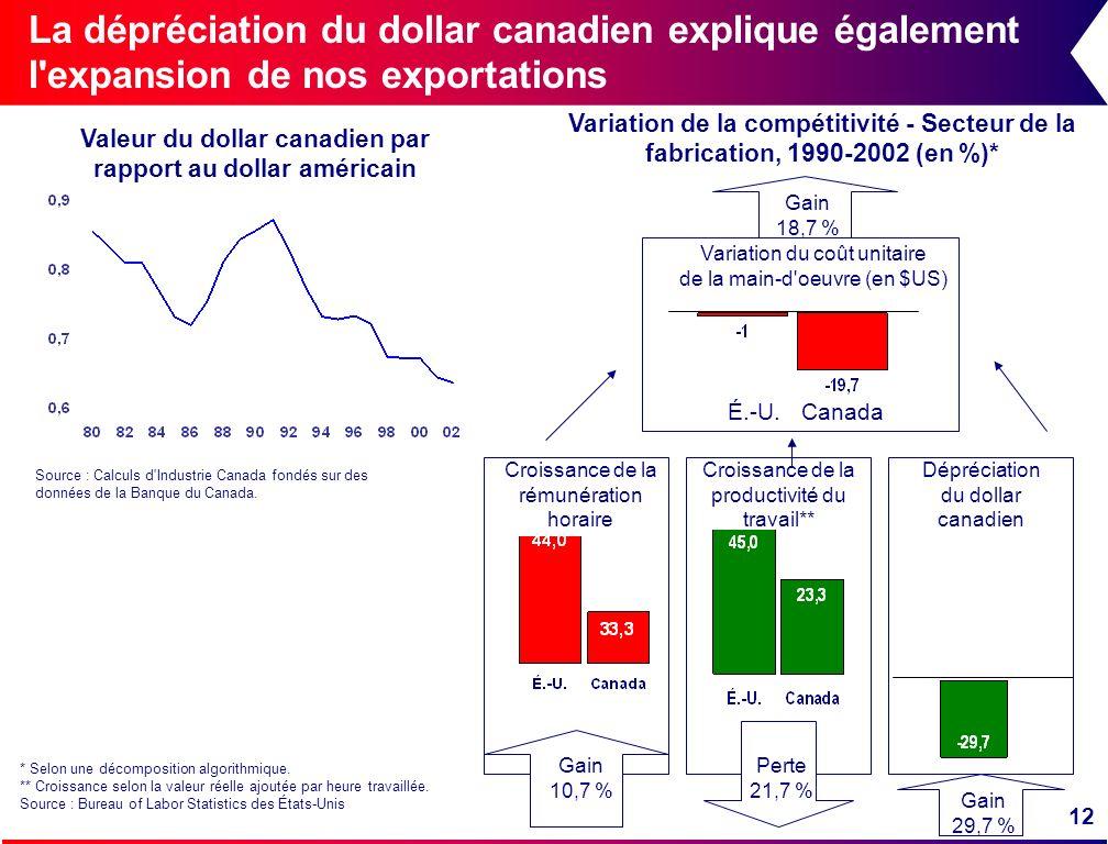 12 La dépréciation du dollar canadien explique également l'expansion de nos exportations Croissance de la productivité du travail** Variation du coût