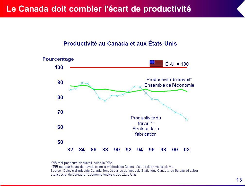 13 Le Canada doit combler l'écart de productivité É.-U. = 100 Productivité du travail** Secteur de la fabrication Productivité du travail* Ensemble de