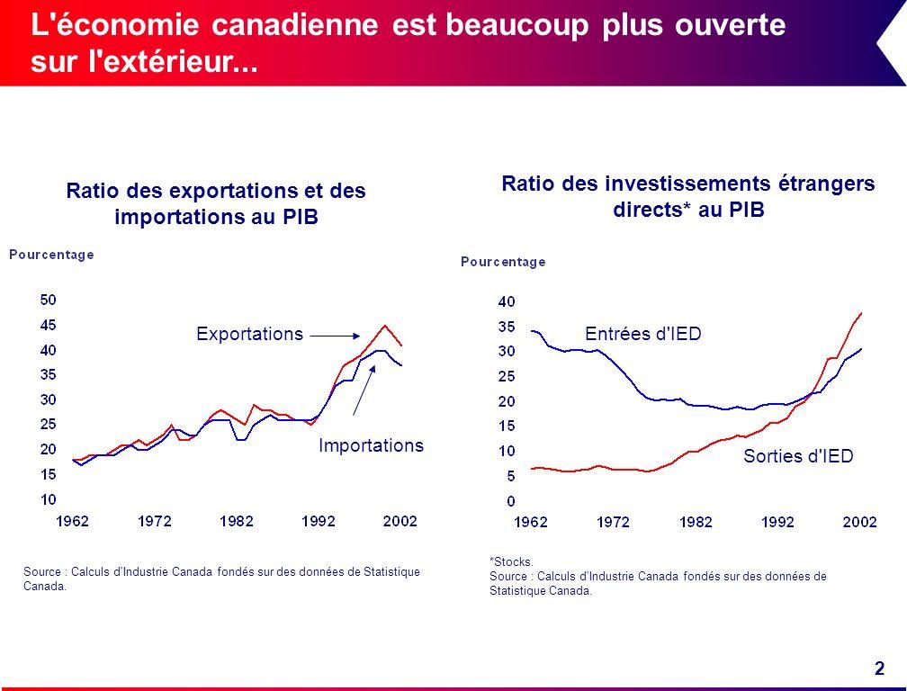 2 L'économie canadienne est beaucoup plus ouverte sur l'extérieur... Source : Calculs d'Industrie Canada fondés sur des données de Statistique Canada.