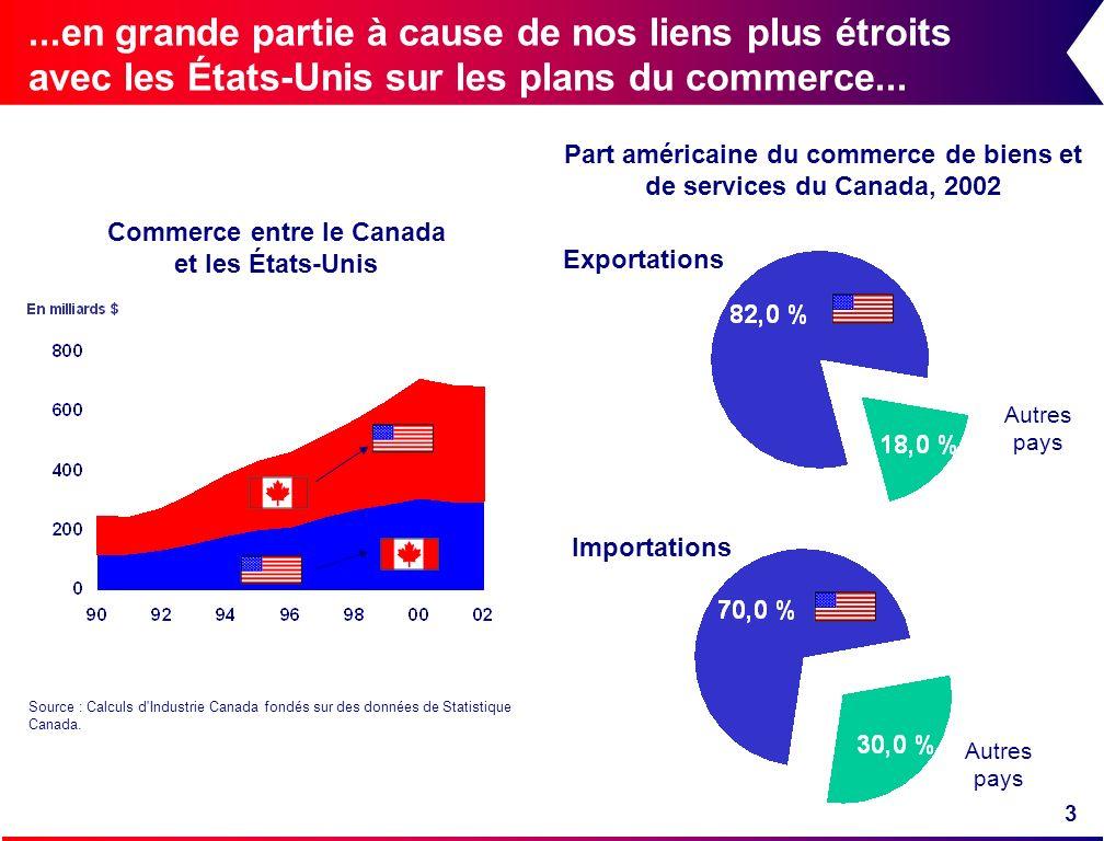 3...en grande partie à cause de nos liens plus étroits avec les États-Unis sur les plans du commerce... Exportations Importations Part américaine du c