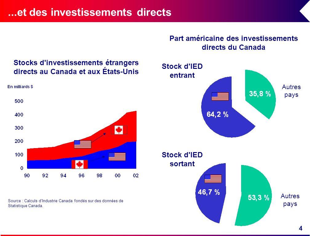 4...et des investissements directs Source : Calculs d'Industrie Canada fondés sur des données de Statistique Canada. Stocks d'investissements étranger