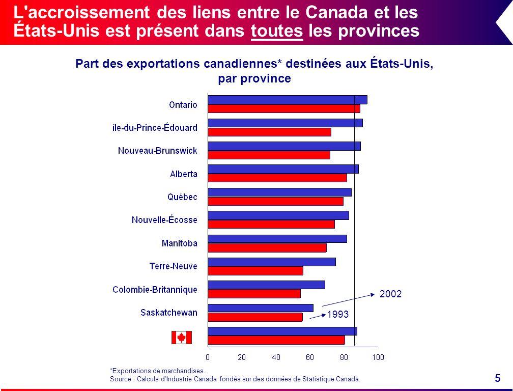 5 L'accroissement des liens entre le Canada et les États-Unis est présent dans toutes les provinces Part des exportations canadiennes* destinées aux É