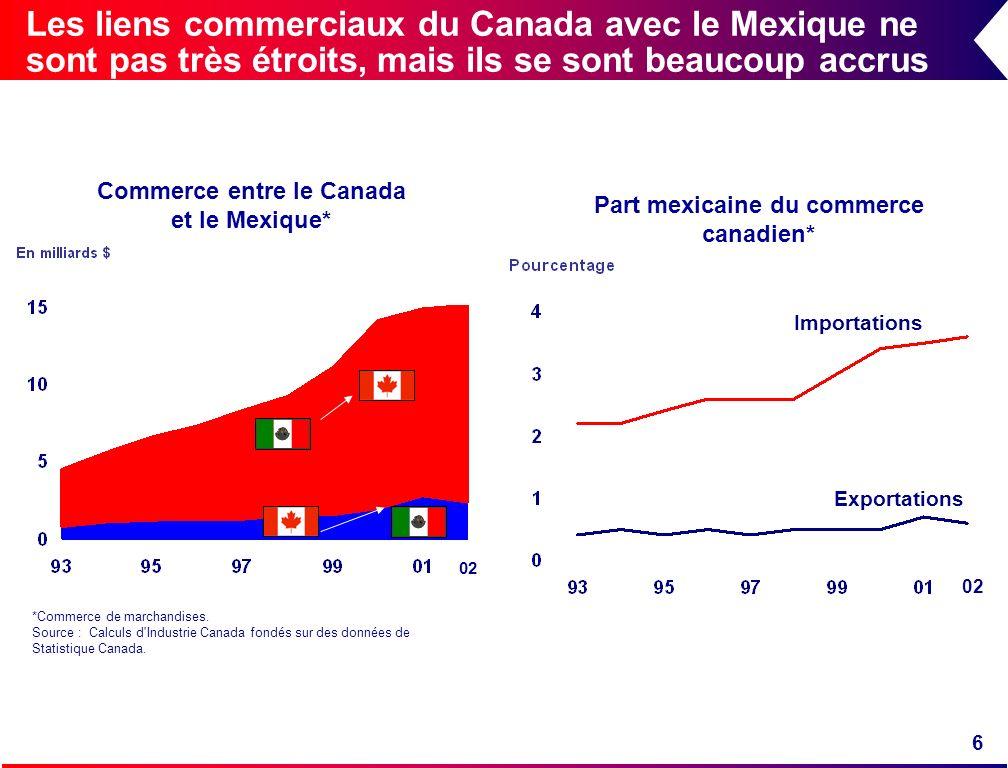 6 Les liens commerciaux du Canada avec le Mexique ne sont pas très étroits, mais ils se sont beaucoup accrus *Commerce de marchandises. Source : Calcu
