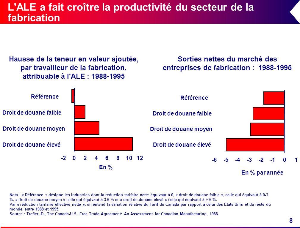 8 L'ALE a fait croître la productivité du secteur de la fabrication Référence Droit de douane faible Droit de douane moyen Droit de douane élevé 01-2-