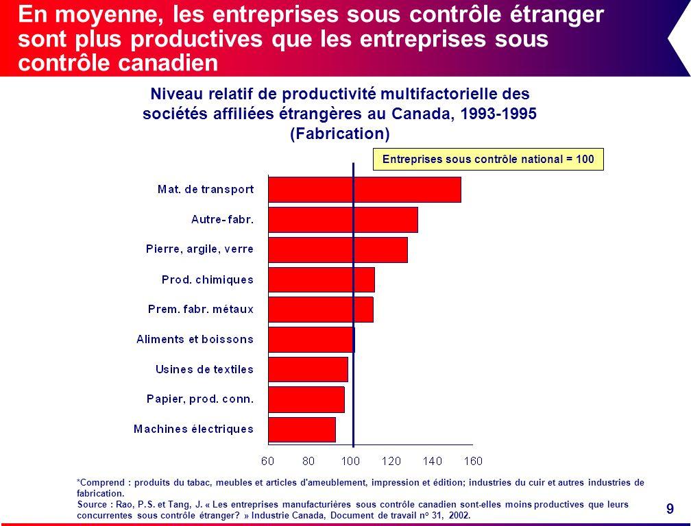 9 En moyenne, les entreprises sous contrôle étranger sont plus productives que les entreprises sous contrôle canadien Entreprises sous contrôle nation
