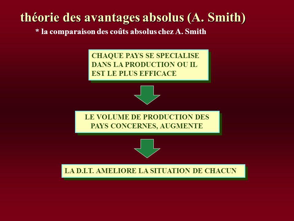* la comparaison des coûts absolus chez A. Smith IL FAUT QUE CHAQUE PAYS SE SPECIALISE DANS LES PRODUITS QUIL FABRIQUE LE PLUS EFFICACEMENT * * COMPAR