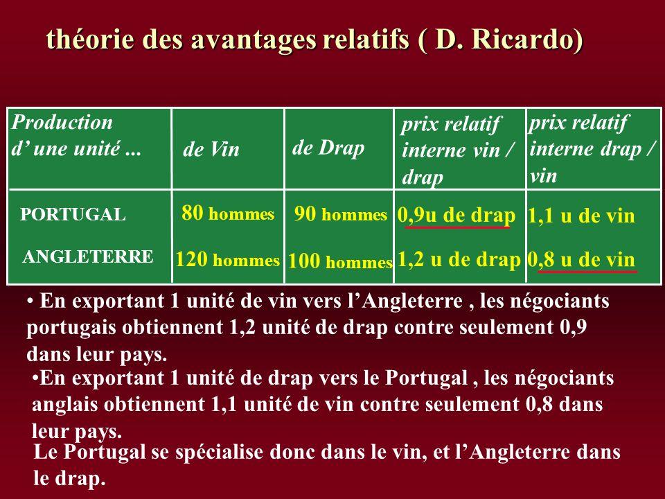 Production d une unité... de Vin de Drap prix relatif interne vin / drap PORTUGAL ANGLETERRE 80 hommes prix relatif interne drap / vin 120 hommes 90 h
