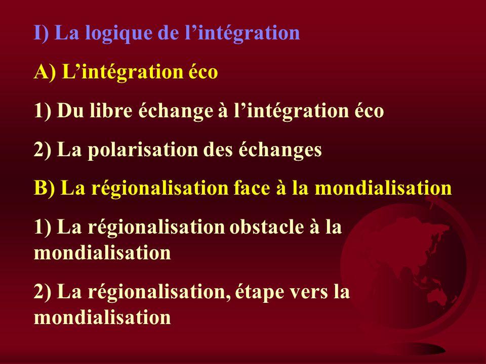 section II : intégration économique et croissance I) La logique de lintégration II) Les unions économiques III) Union européenne et croissance