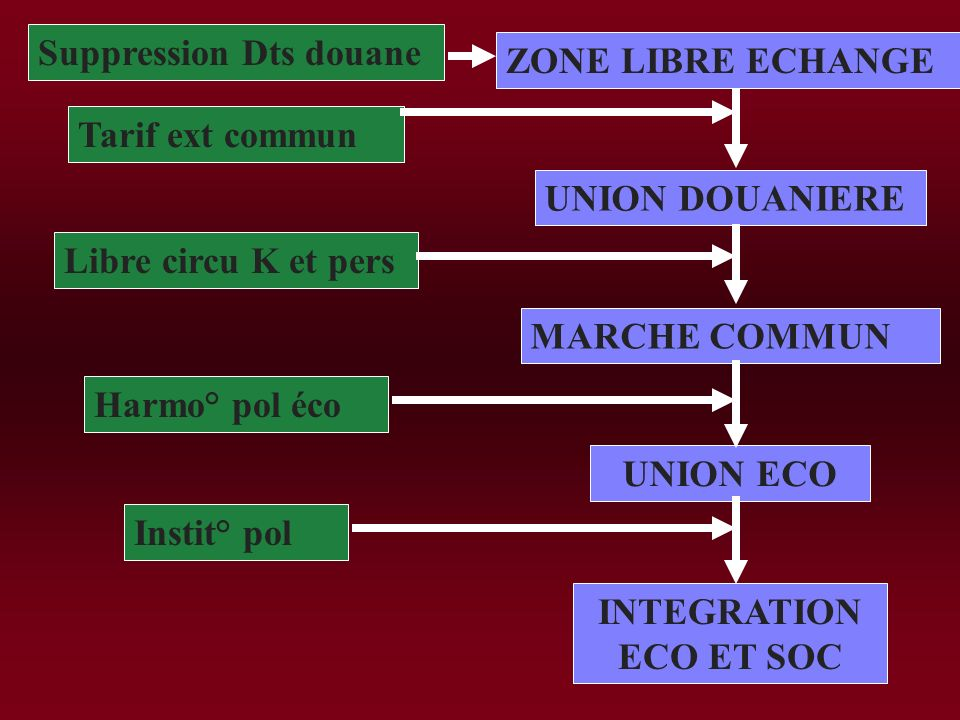 I) La logique de lintégration A) Lintégration éco 1) Du libre échange à lintégration éco 2) La polarisation des échanges B) La régionalisation face à
