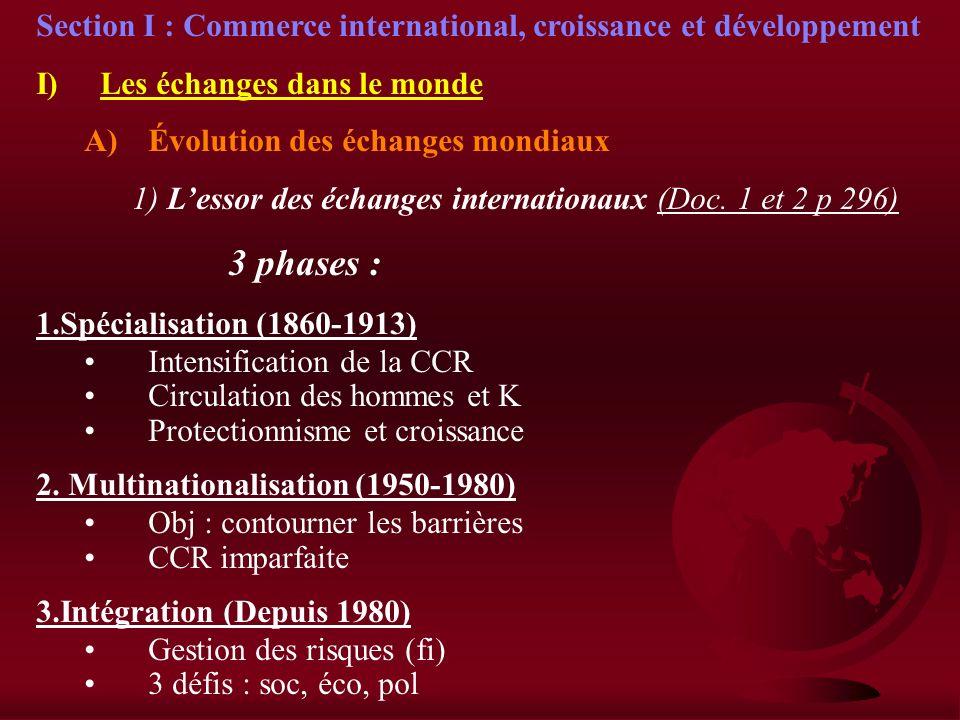 Section I : Commerce international, croissance et développement I)Les échanges dans le monde A)Évolution des échanges mondiaux 1) Lessor des échanges internationaux (Doc.