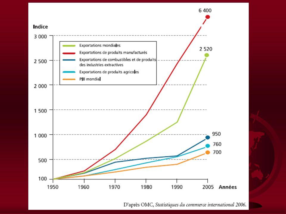 Section I : Commerce international, croissance et développement I)Les échanges dans le monde A)Évolution des échanges mondiaux 1) Lessor des échanges