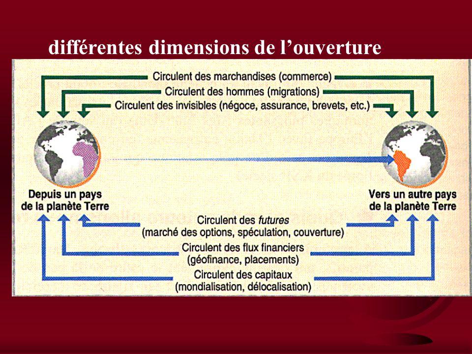 différentes dimensions de louverture
