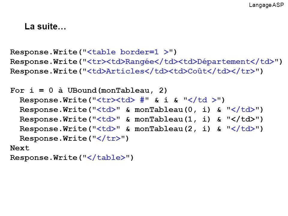 Response.Write( ) Response.Write( Rangée Département ) Response.Write( Articles Coût ) For i = 0 à UBound(monTableau, 2) Response.Write( # & i & ) Response.Write( & monTableau(0, i) & ) Response.Write( & monTableau(1, i) & ) Response.Write( & monTableau(2, i) & ) Response.Write( ) Next Response.Write( ) Langage ASP La suite…