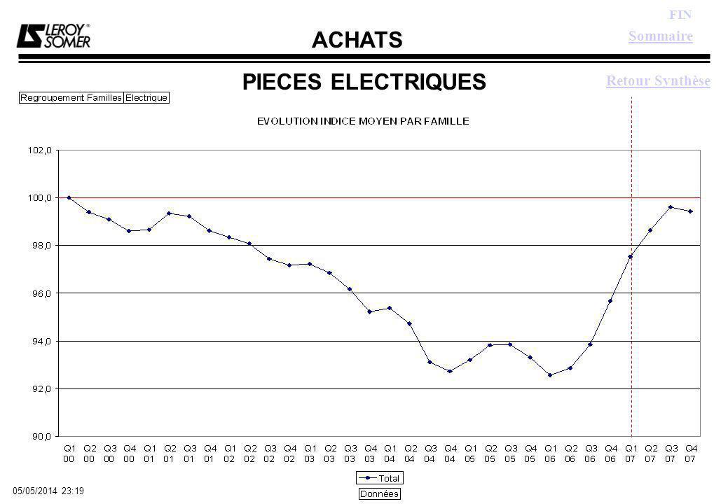 ACHATS FIN 05/05/2014 23:21 PIECES ELECTRIQUES Sommaire Retour Synthèse