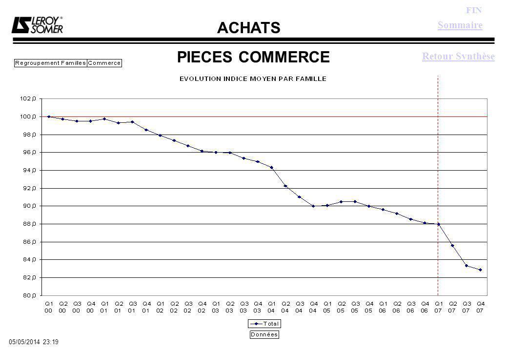 ACHATS FIN 05/05/2014 23:21 PIECES COMMERCE Sommaire Retour Synthèse