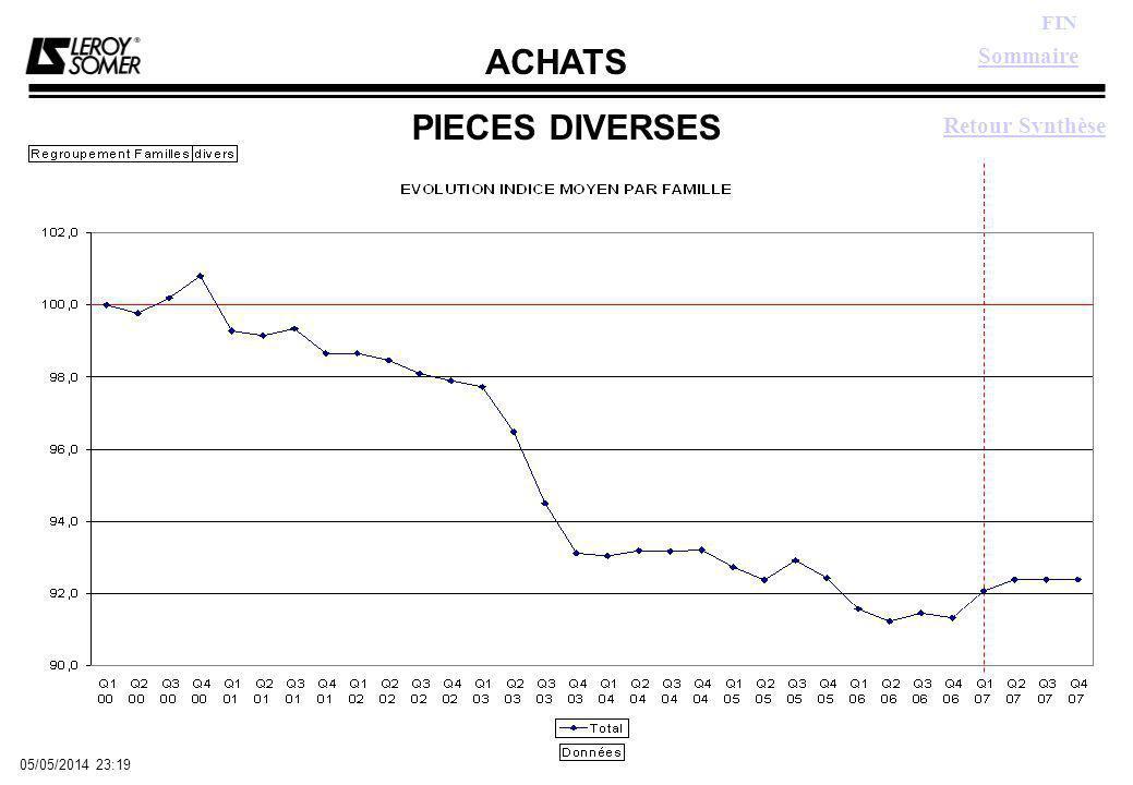 ACHATS FIN 05/05/2014 23:21 PIECES DIVERSES Sommaire Retour Synthèse