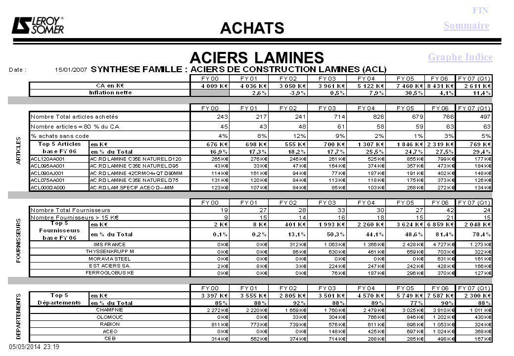 ACHATS FIN 05/05/2014 23:21 ACIERS LAMINES Sommaire Graphe Indice