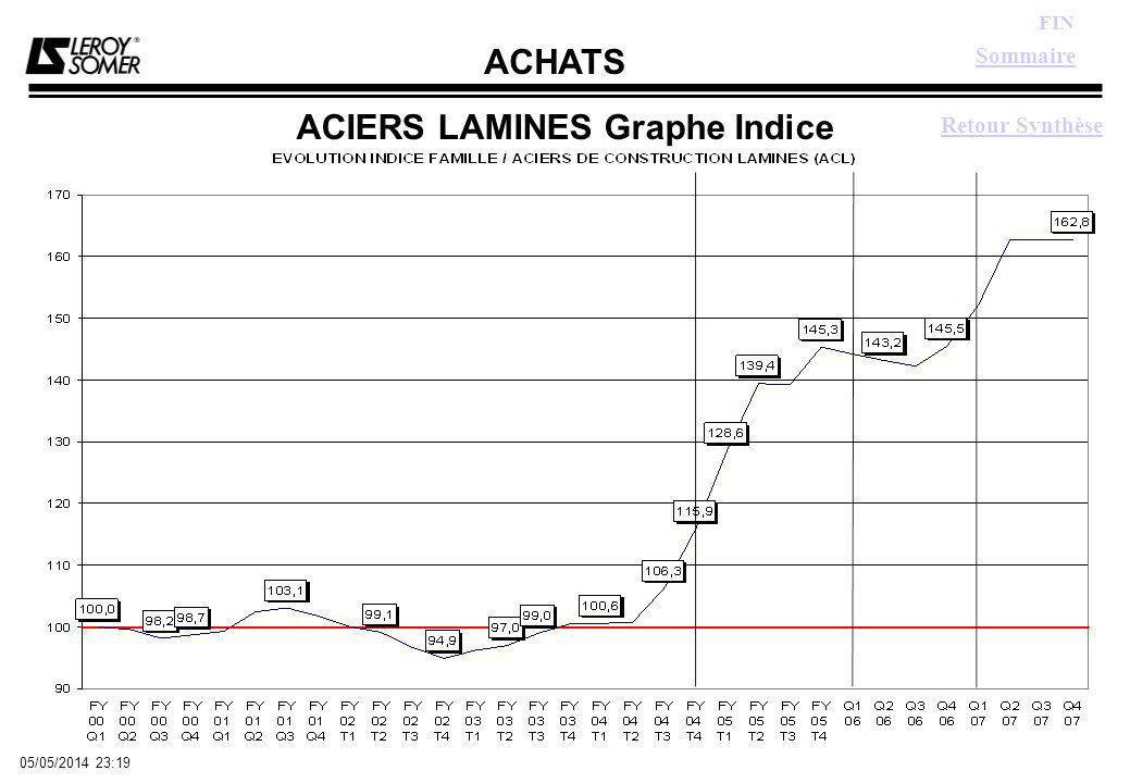 ACHATS FIN 05/05/2014 23:21 ACIERS LAMINES Graphe Indice Sommaire Retour Synthèse