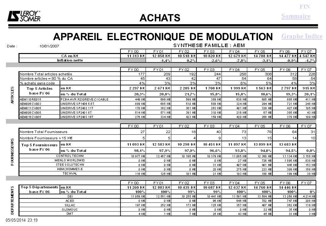 ACHATS FIN 05/05/2014 23:21 APPAREIL ELECTRONIQUE DE MODULATION Sommaire Graphe Indice