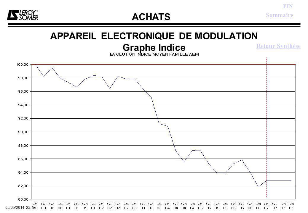 ACHATS FIN 05/05/2014 23:21 APPAREIL ELECTRONIQUE DE MODULATION Graphe Indice Sommaire Retour Synthèse