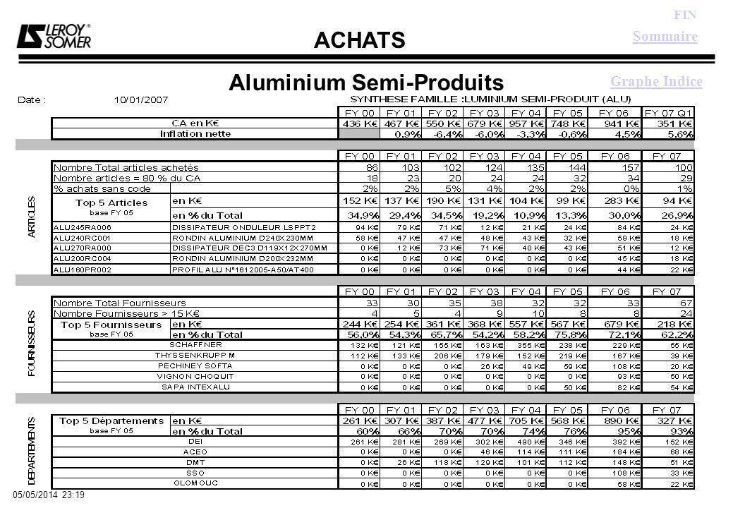 ACHATS FIN 05/05/2014 23:21 Aluminium Semi-Produits Sommaire Graphe Indice