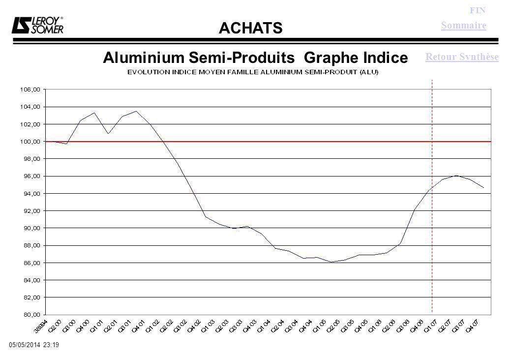 ACHATS FIN 05/05/2014 23:21 Aluminium Semi-Produits Graphe Indice Sommaire Retour Synthèse