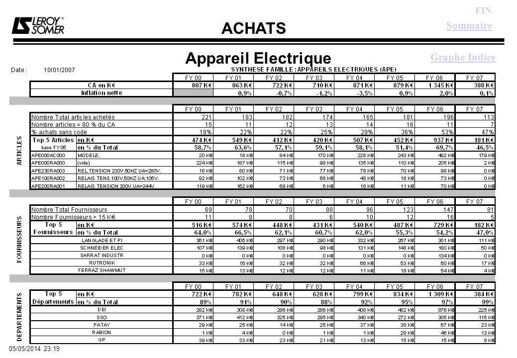 ACHATS FIN 05/05/2014 23:21 Appareil Electrique Sommaire Graphe Indice