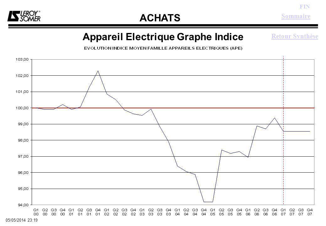 ACHATS FIN 05/05/2014 23:21 Appareil Electrique Graphe Indice Sommaire Retour Synthèse