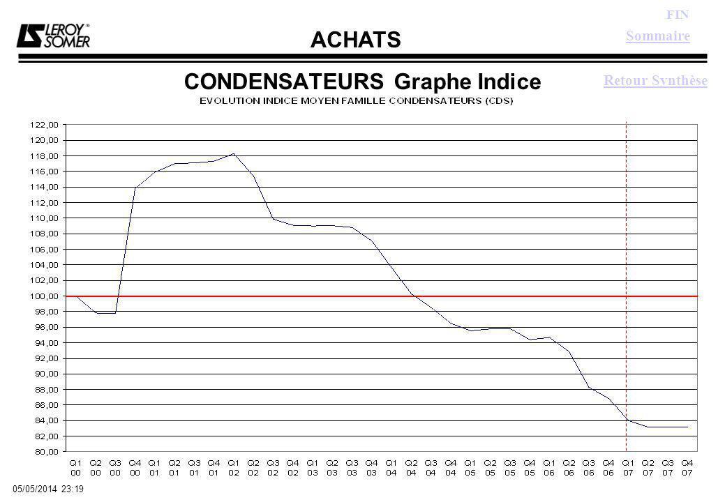 ACHATS FIN 05/05/2014 23:21 CONDENSATEURS Graphe Indice Sommaire Retour Synthèse