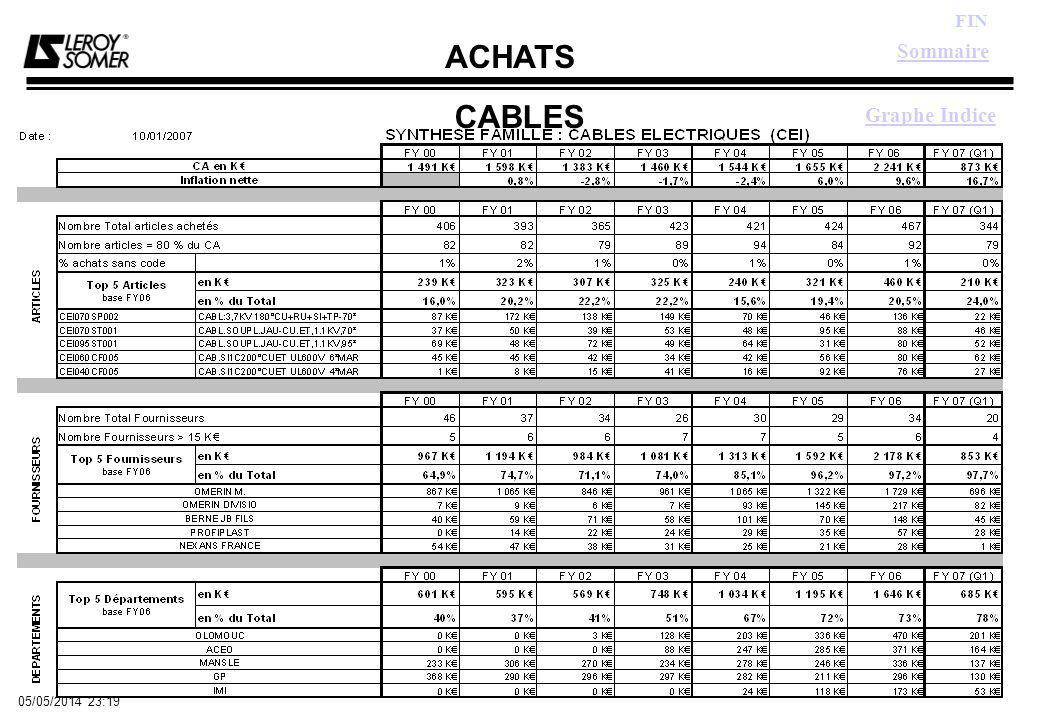 ACHATS FIN 05/05/2014 23:21 CABLES Sommaire Graphe Indice