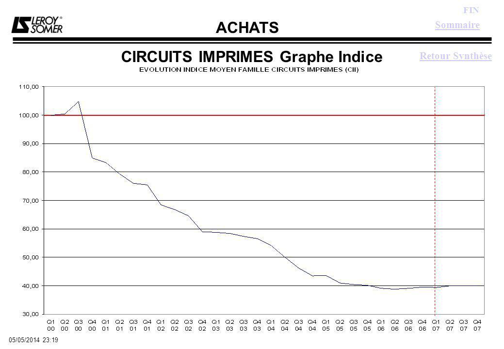 ACHATS FIN 05/05/2014 23:21 CIRCUITS IMPRIMES Graphe Indice Sommaire Retour Synthèse