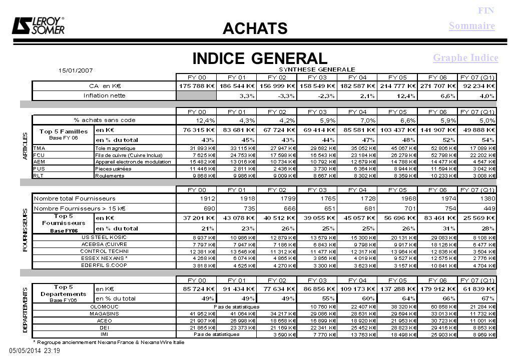 ACHATS FIN 05/05/2014 23:21 INDICE GENERAL Sommaire Retour Synthèse