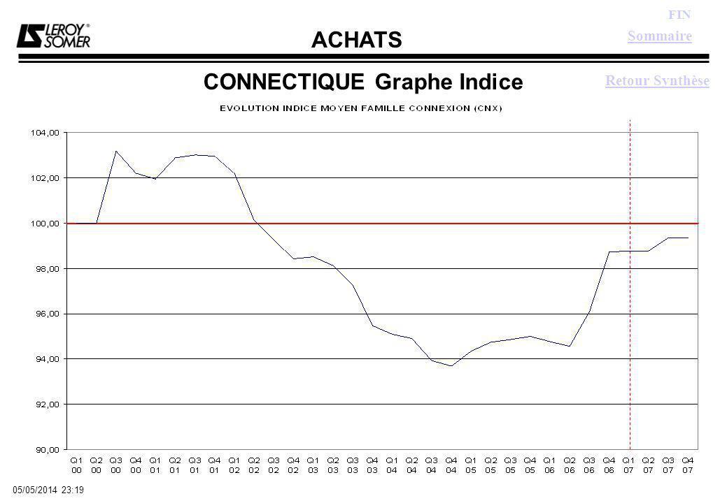 ACHATS FIN 05/05/2014 23:21 CONNECTIQUE Graphe Indice Sommaire Retour Synthèse