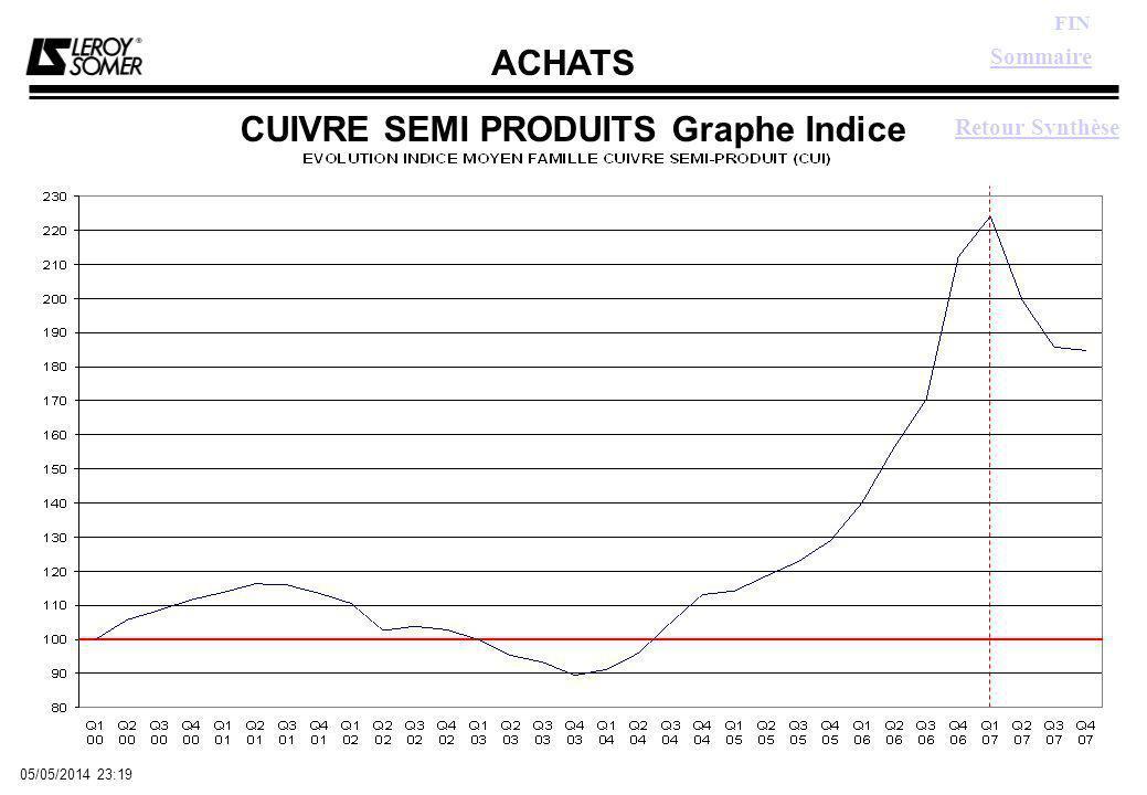 ACHATS FIN 05/05/2014 23:21 CUIVRE SEMI PRODUITS Graphe Indice Sommaire Retour Synthèse