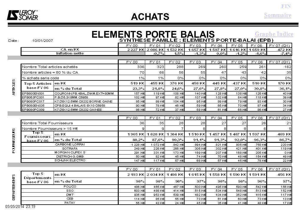 ACHATS FIN 05/05/2014 23:21 ELEMENTS PORTE BALAIS Sommaire Graphe Indice