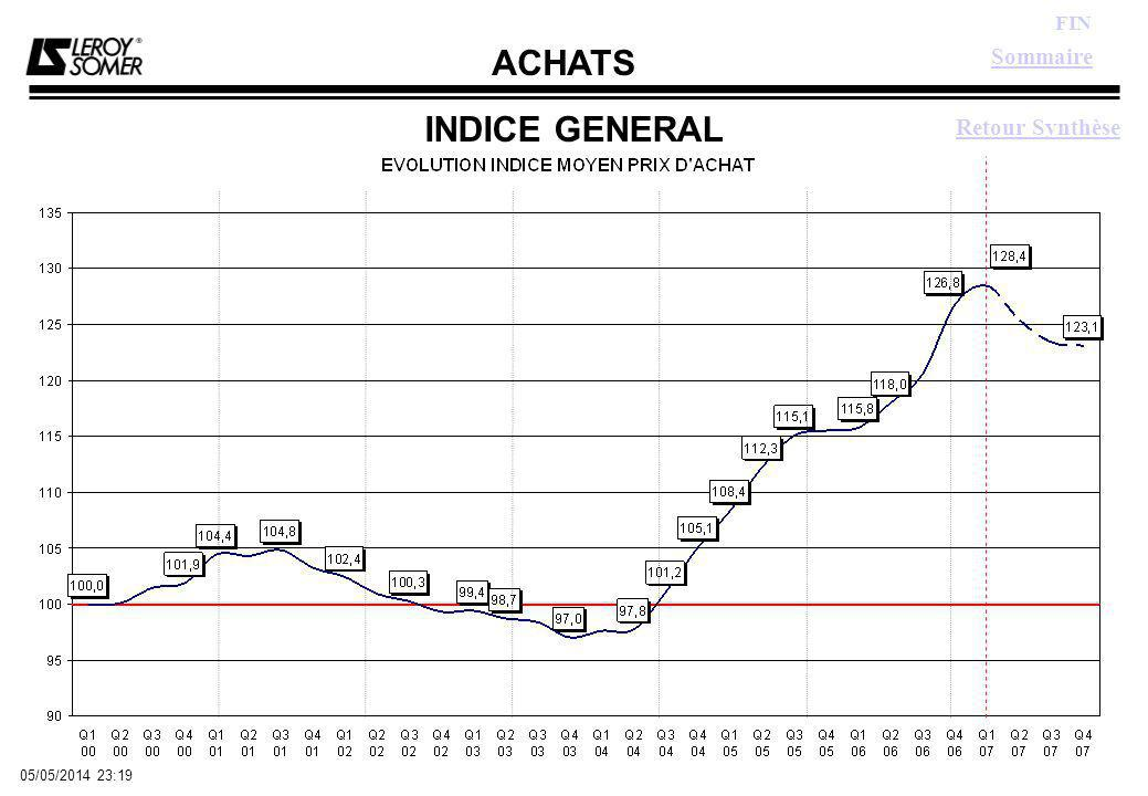 ACHATS FIN 05/05/2014 23:21 FICELLES Sommaire Graphe Indice