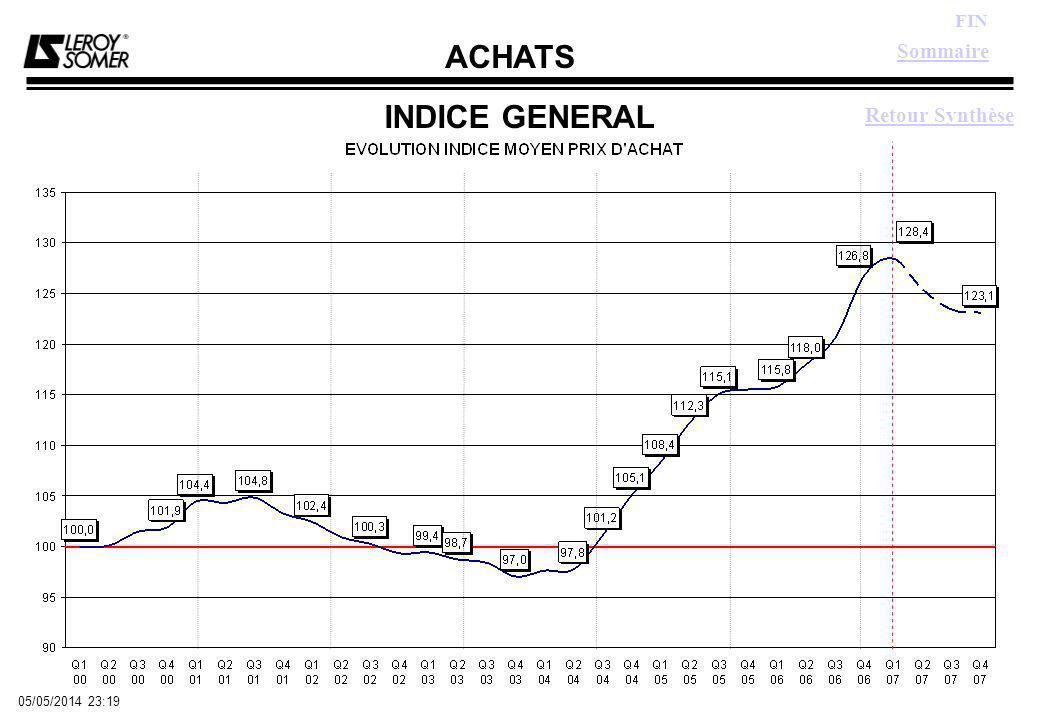 ACHATS FIN 05/05/2014 23:21 CUIVRE SEMI PRODUITS Sommaire Graphe Indice