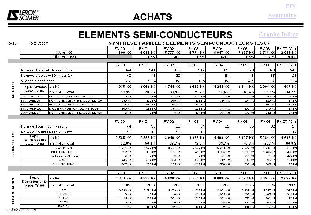 ACHATS FIN 05/05/2014 23:21 ELEMENTS SEMI-CONDUCTEURS Sommaire Graphe Indice