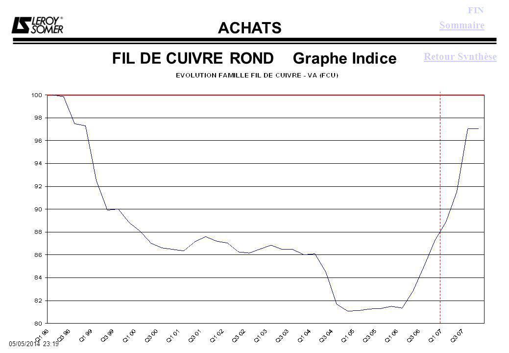 ACHATS FIN 05/05/2014 23:21 FIL DE CUIVRE ROND Graphe Indice Sommaire Retour Synthèse