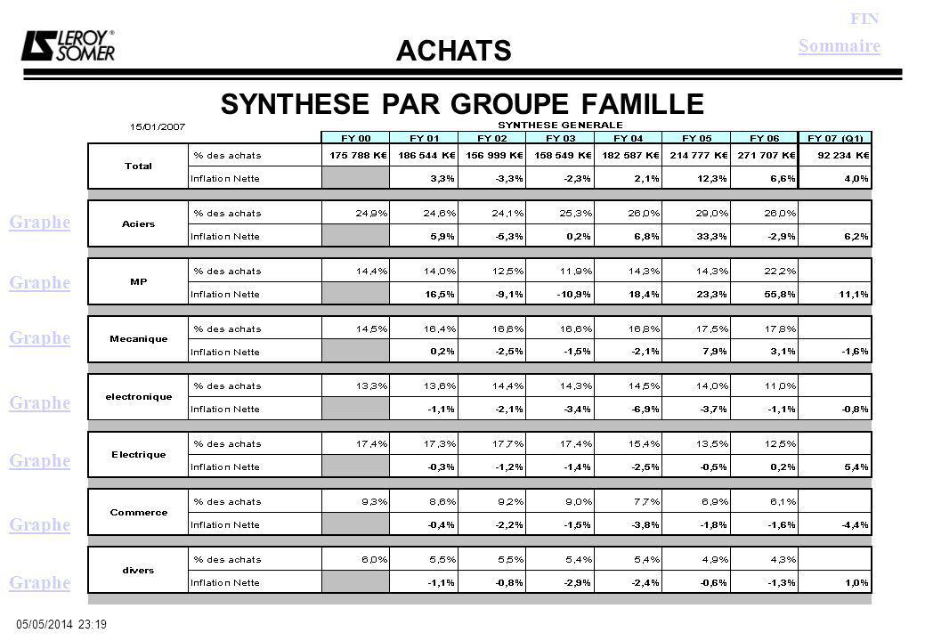 ACHATS FIN 05/05/2014 23:21 PIECES FORGEES Graphe Indice Retour Synthèse Sommaire
