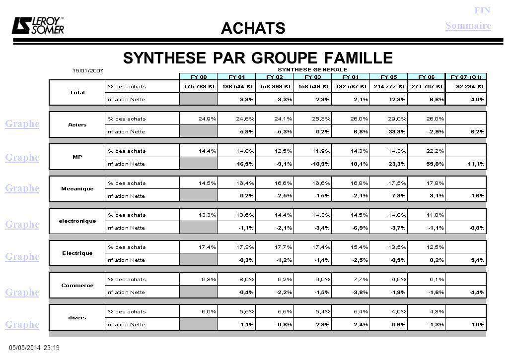 ACHATS FIN 05/05/2014 23:21 LES ACIERS Sommaire Retour Synthèse